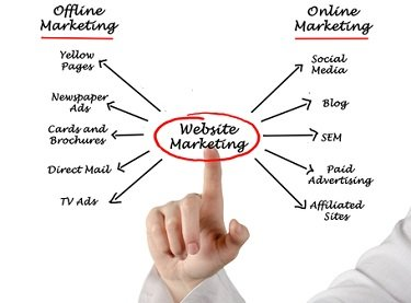 Website Marketing Company Naperville IL